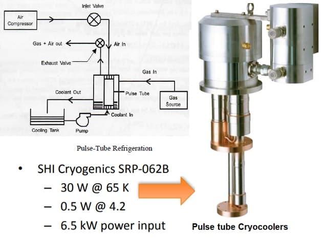 pulse tube refrigerator diagram