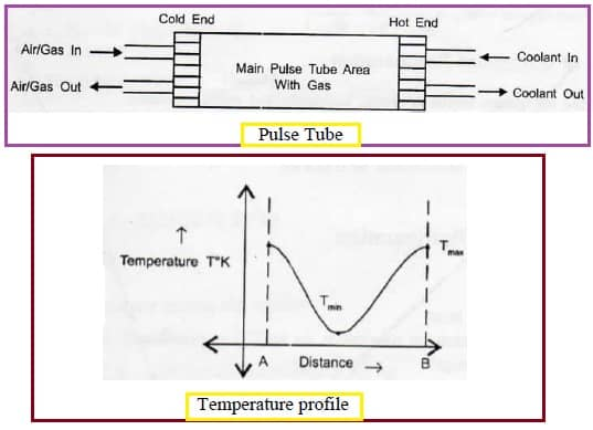 pulse tube working and temperature profile
