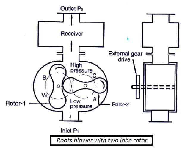 root blower compressor diagram