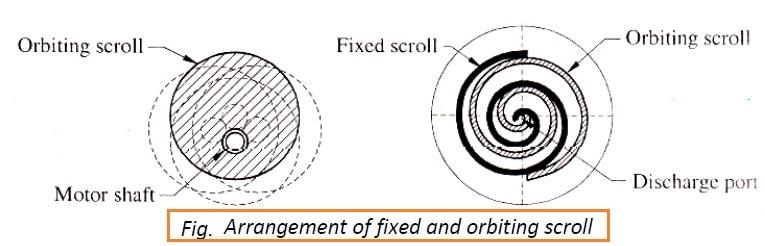 scroll compressor diagram