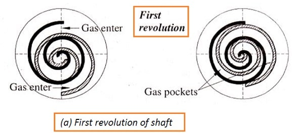 scroll compressor working - first revolution