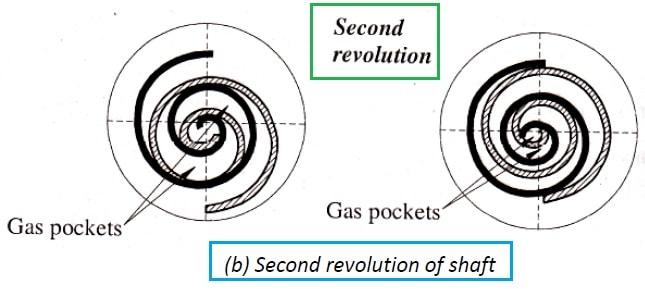 scroll compressor working - second revolution