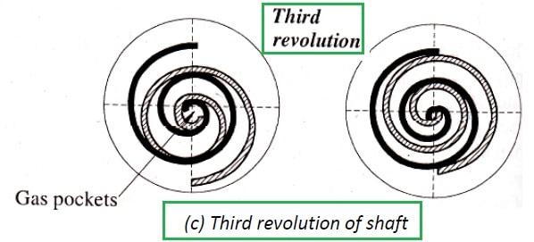 scroll compressor working - third revolution