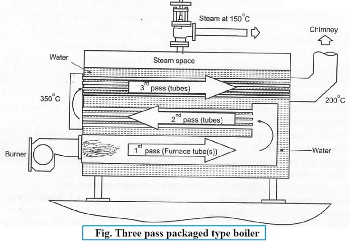 three pass packaged type boiler