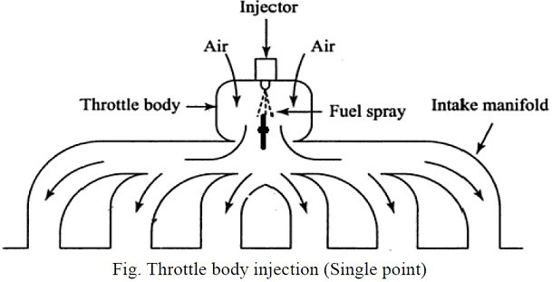 throttle body injection system
