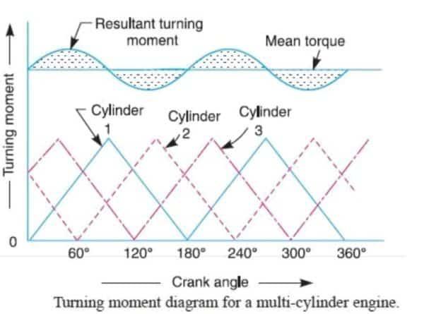 turning moment diagram for multi cylinder engine