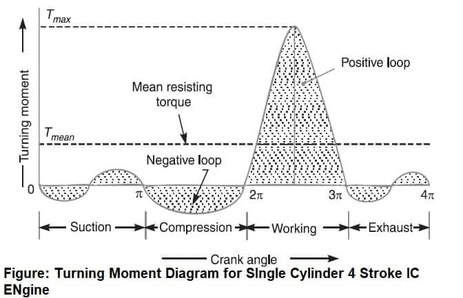 turning moment diagram for single cylinder 4 stroke engine