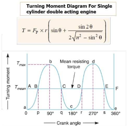 turning moment diagram for single cylinder acting engine