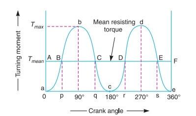 turning moment diagram