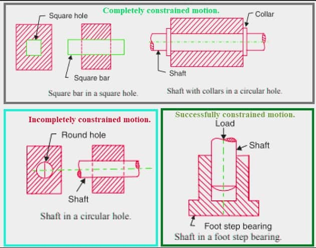 types of constrained motion - completely , incompletely, Successfully constrained motion