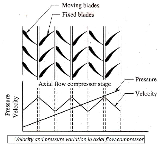 velocity and pressure variation in axial flow compressor