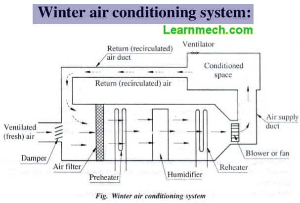 winter air conditioning system diagram