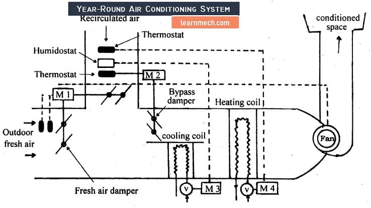 year around air conditioning system diagram