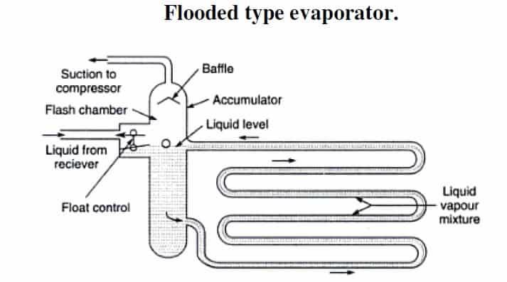 Flooded type evaporator diagram