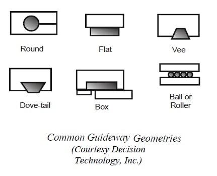 Guideway geometries