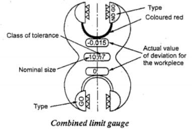 combined gauge