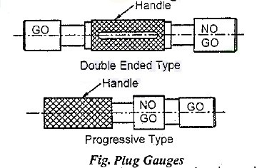 plug gauge Diagram