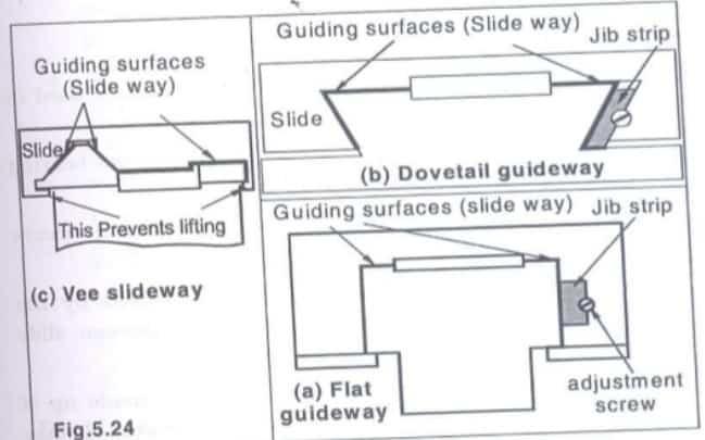 types of guideways