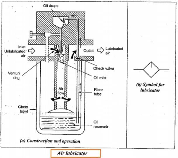 Air Lubricator diagram