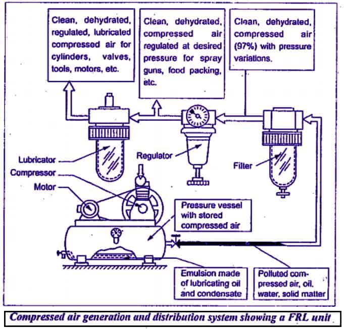 FRL unit used in pneumatic system
