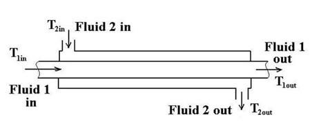 Pipe in pipe heat exchangers diagram