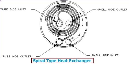 Spiral Type heat exchanger diagram