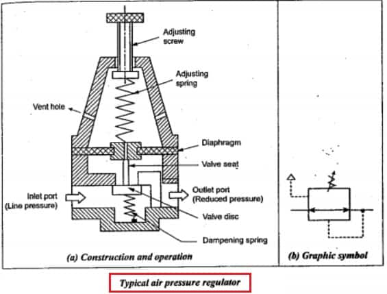 air pressure regulator diagram