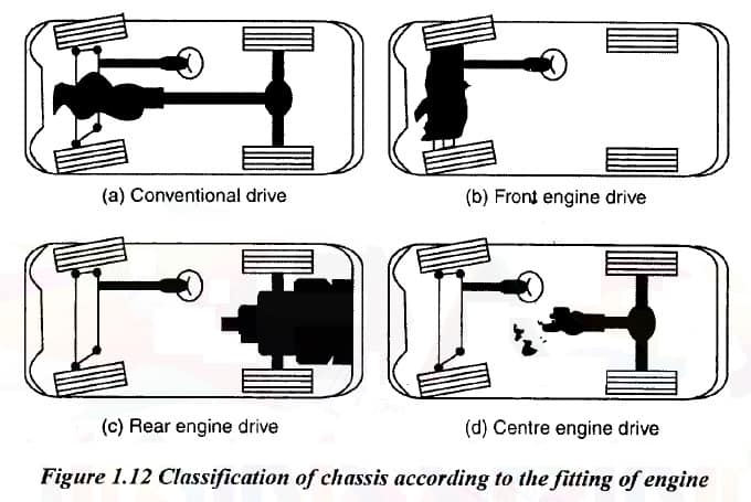 chassis according to fitting