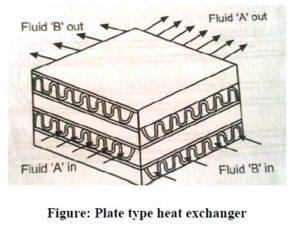 plate type heat exchanger diagram