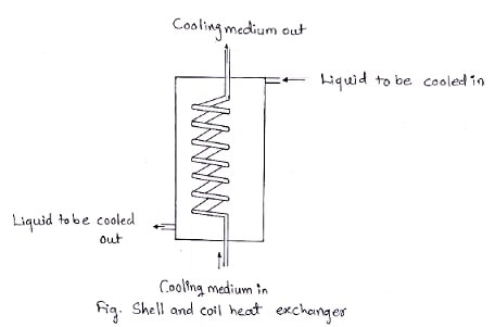 shell and coil heat exchanger diagram