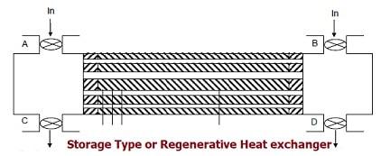 storage type heat exchanger