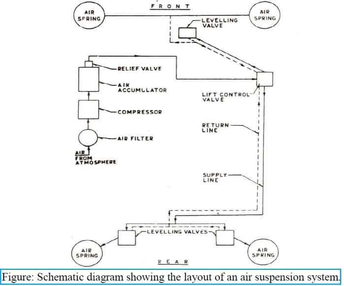 air suspension system Diagram