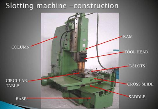 slotting machine construction